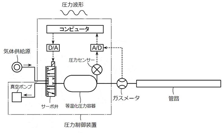 [知能機械工学科]東京ガスとガスメータの特性評価試験に関する技術で特許権を取得