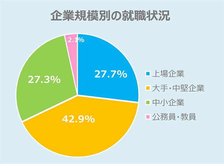福岡工業大学 2019年3月卒業生 就職率:99.8%  実就職率:95.1%!