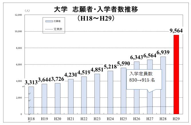 平成29年度 学校法人 福岡工業大学 合同入学式
