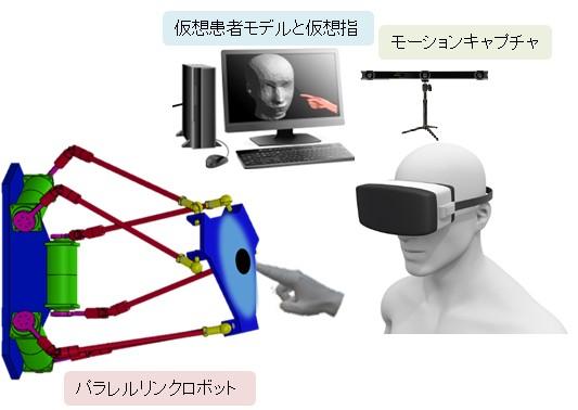 「歯科触診」仮想訓練システムで磨け ~視覚+位置&形状+触覚 新仮想システムで、がん早期発見へ~