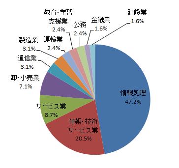情報工学科2017年3月卒業生就職実績