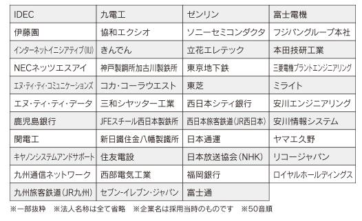 福岡工業大学主な就職先企業