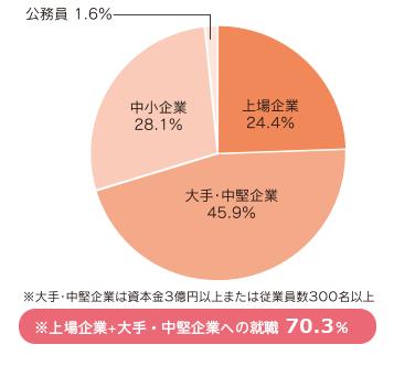 グラフ:上場企業24.4%、大手・中堅企業45.9%。、中小企業28.1%、公務員1.6% ※大手、・中堅企業は資本金3億円以上または従業員数300名以上 ※上場企業+大手・中堅企業への就職70.3%