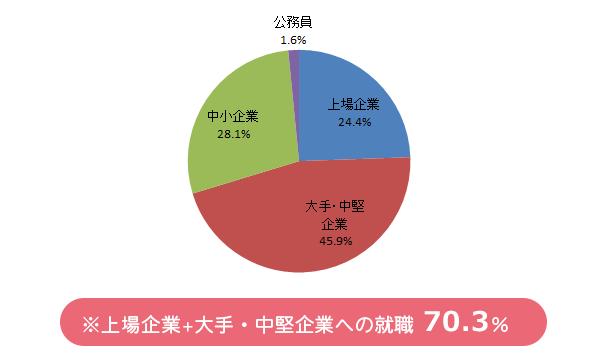 上場企業24.5% 大手企業45.9% 中小企業28.1% 公務員1.6% ※上場企業+大手・中堅企業への就職70.4%