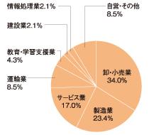 卸・小売業 34.0%,製造業 23.4%,サービス業 17.0%,運輸業 8.5%,教育・学習支援業 4.3%,建設業 2.1%,情報処理業 2.1%,自営・その他 8.5%